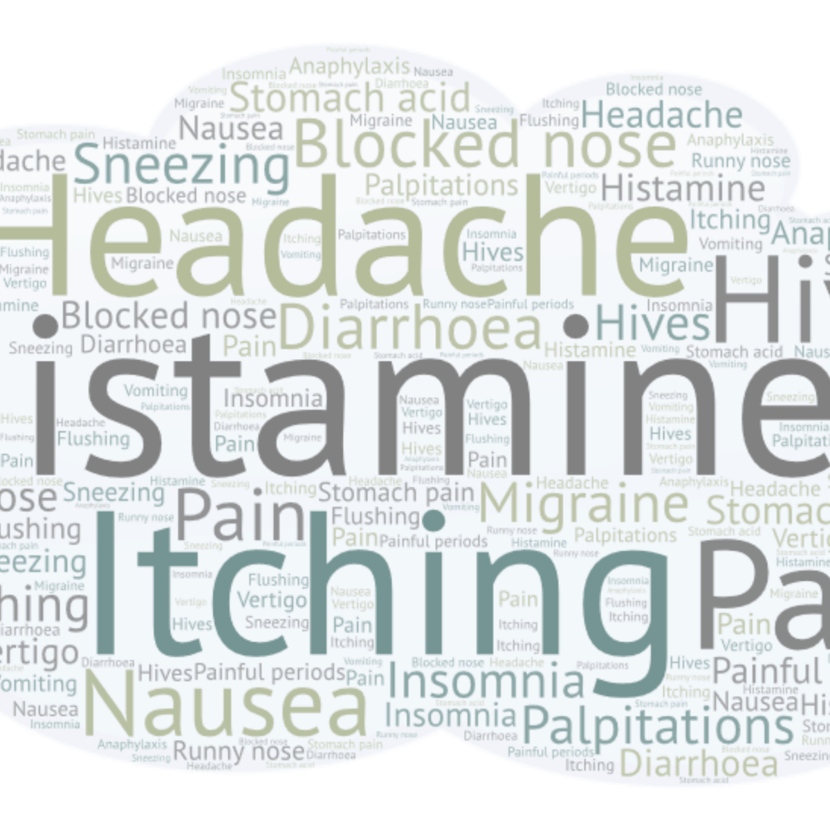 The multiple symptoms of histamine intolerance